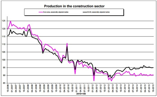 Production in the Construction Sector in EU