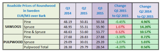 Roadside Prices of Roundwood in Sweden in Q3 2015