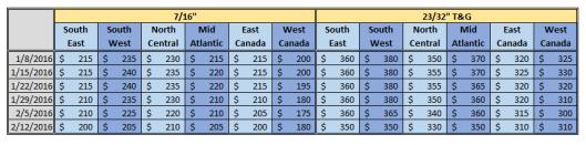 North America OSB Price 2-12-2016