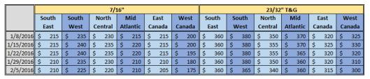 North America OSB Price 2-5-2016