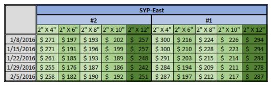 North America SYP Price 2-5-2016