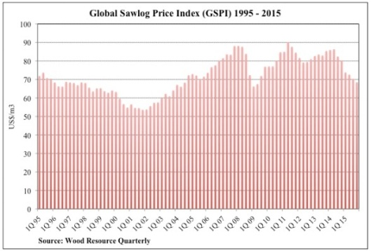 Global Sawlog Price Index 1995-2015