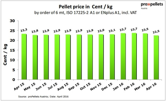 Austria Pellet Price in April 2016