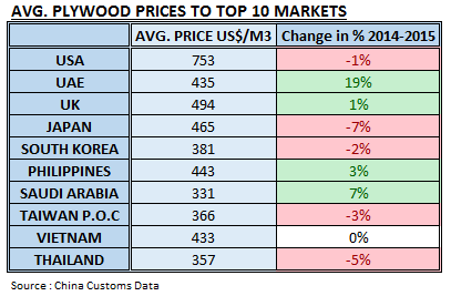 Avg price of China Plywood Exported in 2015