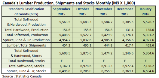 Canada Lumber Prodcution Shipments and Stocks in Jan 2016