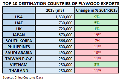 China Plywood Exports in 2015