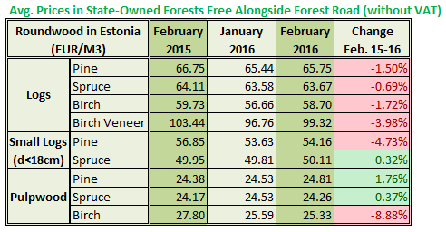 Estonia Roundwood Prices in Feb 2016