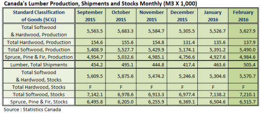 Canada Lumber Prodcution Shipments and Stocks in Feb 2016