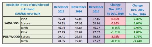 finland-sawlog-price-in-december-2016
