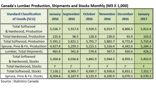 Canada Lumber Prodcution Shipments and Stocks in Jan 2017