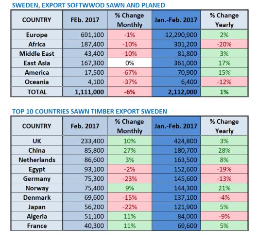 Sweden Export