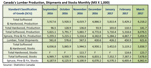 Canada Lumber Prodcution Shipments and Stocks in March 2017