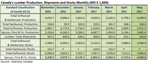 Canada Lumber Prodcution Shipments and Stocks in May 2017