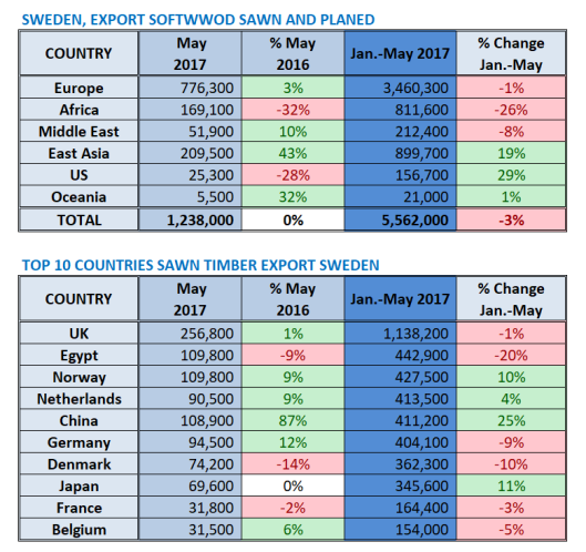 Swedish Softwood Timber Exports in May 2015