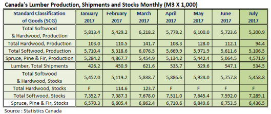 Canada Lumber Production July 2017