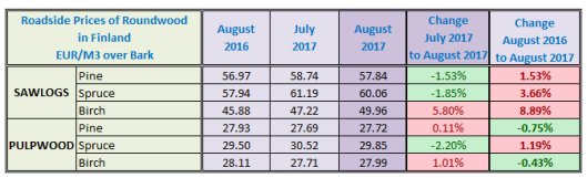 Finland Sawlog Price in August 2017