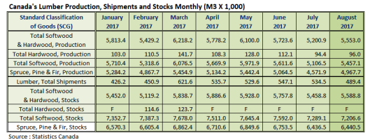 Canada Lumber Production Shipments and Stocks in August 2017