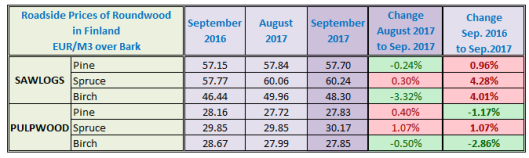 Finland Sawlog Price in September 2017
