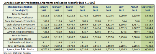 Canada Lumber Production Shipments and Stocks in September 2017