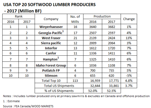 USA Lumber Production in 2017