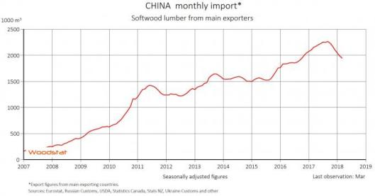China Monthly Import