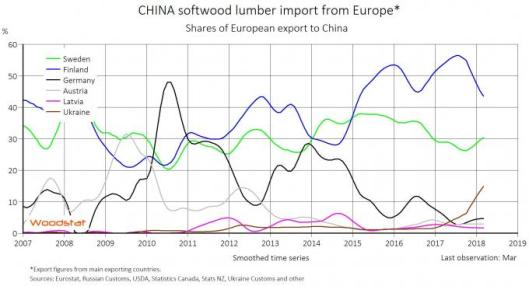 China Softwood Lumber Import from Europe