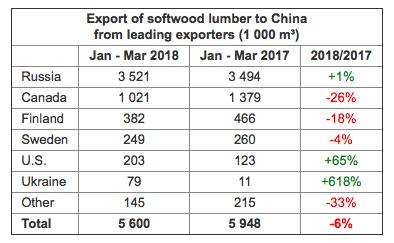 Export of SOftwood Lumber to China from Loeading Exporters