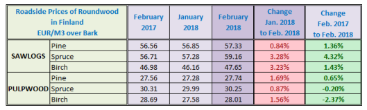 Finland Sawlog Price in February 2018