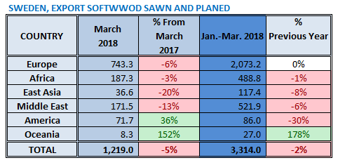 Swedish Softwood Timber Exports in 2018 1